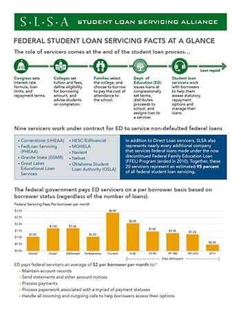 Fact Sheet on Federal Student Loan Servicing